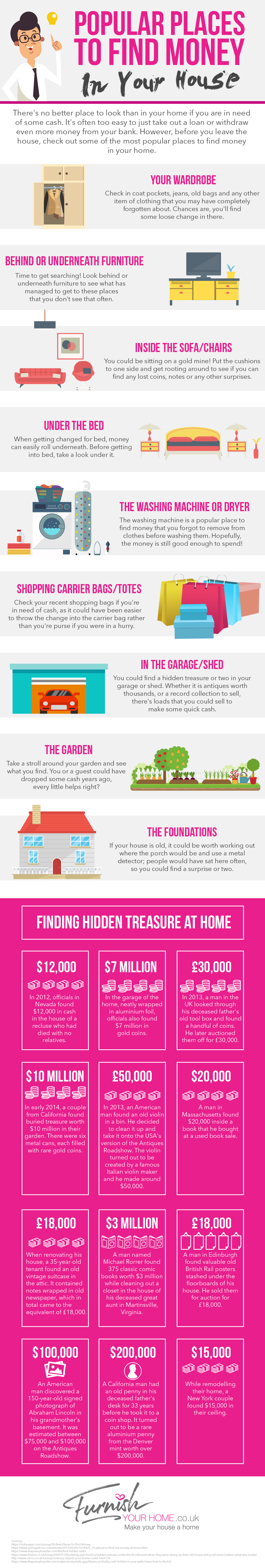 Popular Places to Find Money In Your Home